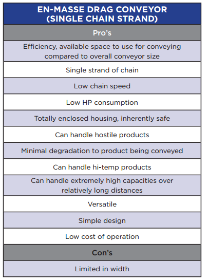 Pro's and cons of En-Masse Drag Conveyor.