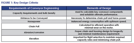 CDM Key Design Criteria