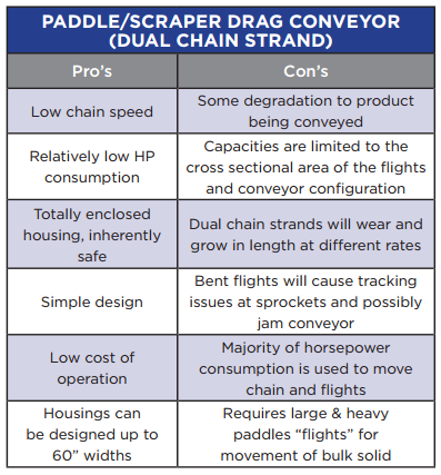 Pro's and cons of a Paddle Drag Conveyor.
