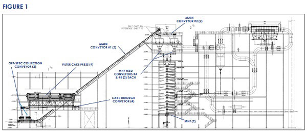 CDM Systems Drag Chain Conveyor System Drawing