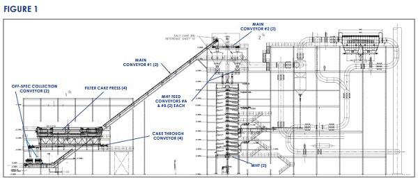 CDM Drag Chain Conveying System