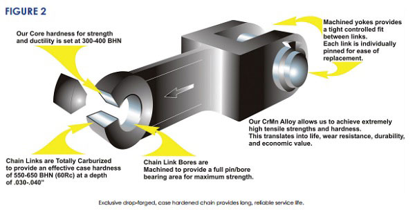 CDM CrMn Forged Steel Alloy Drag Chain