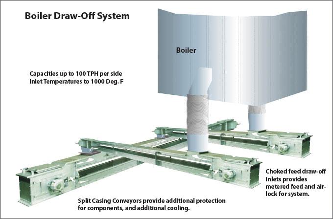 CDM Boiler Draw-Off System