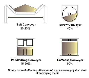 Comparison of effective utilization of space versus physical size of conveying methods.