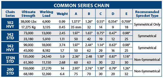 Common Series Chain Chart