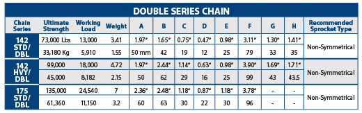 Double Series Chain Chart