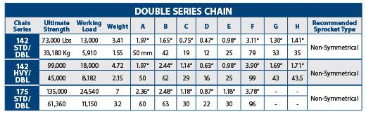 Double Series Chain Chart