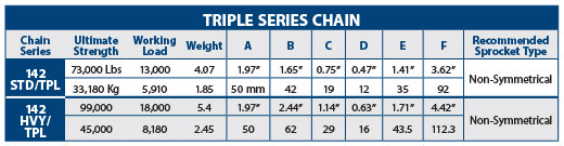 Triple Series Chain Chart