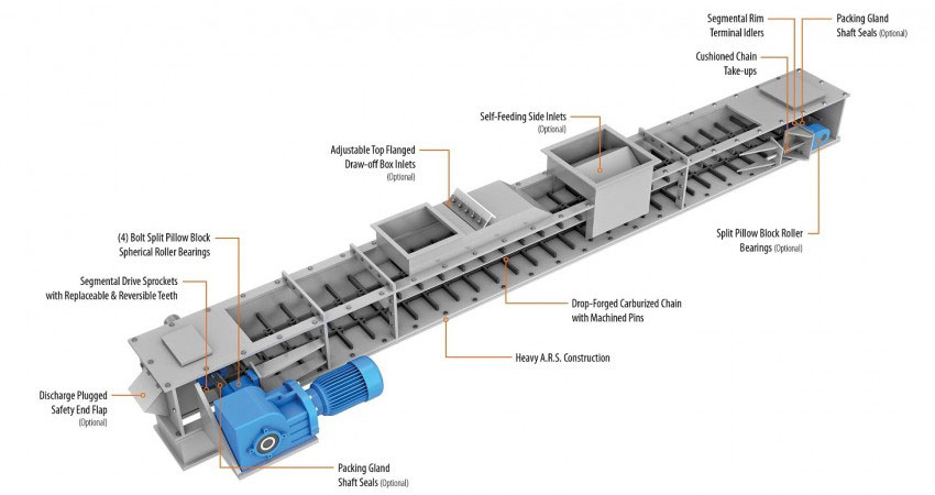 CDM Systems En-Masse Drag Chain Conveyor illustration with component callouts.