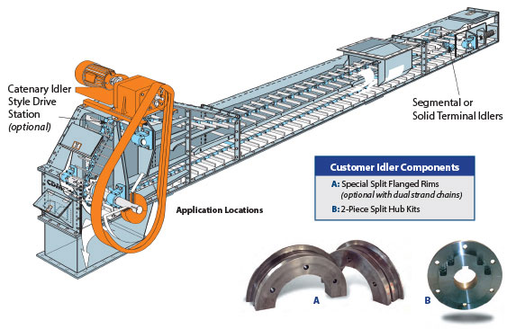 CDM Terminal and Split Rim Idlers Illustration