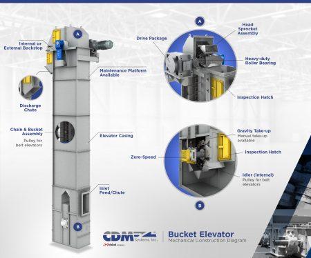 Bucket Elevators - CDM Systems, Inc